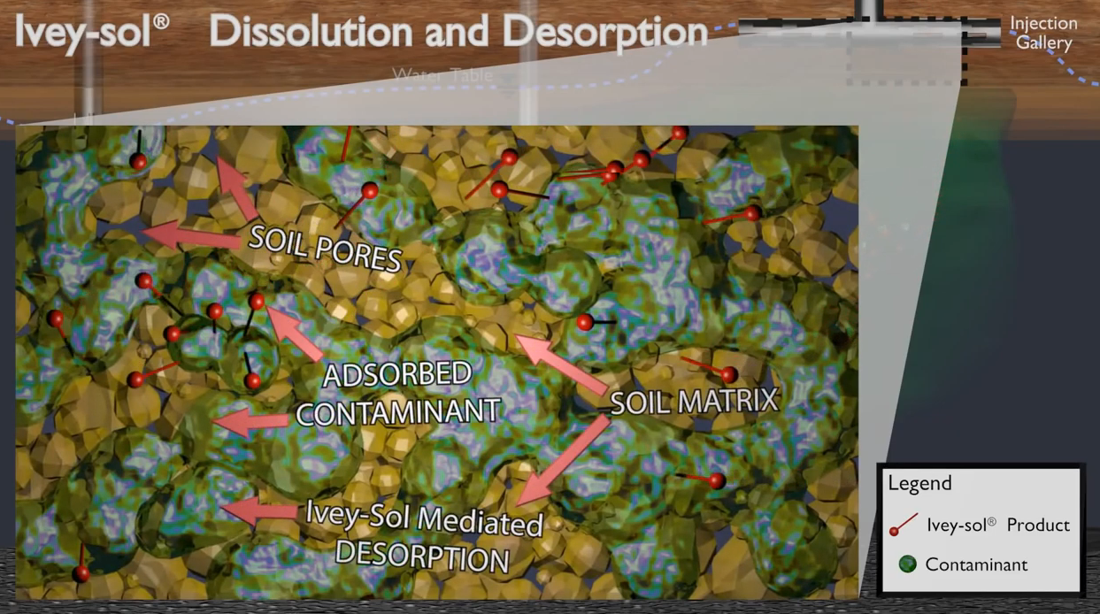 Ivey-sol® Dissolution and Desorption