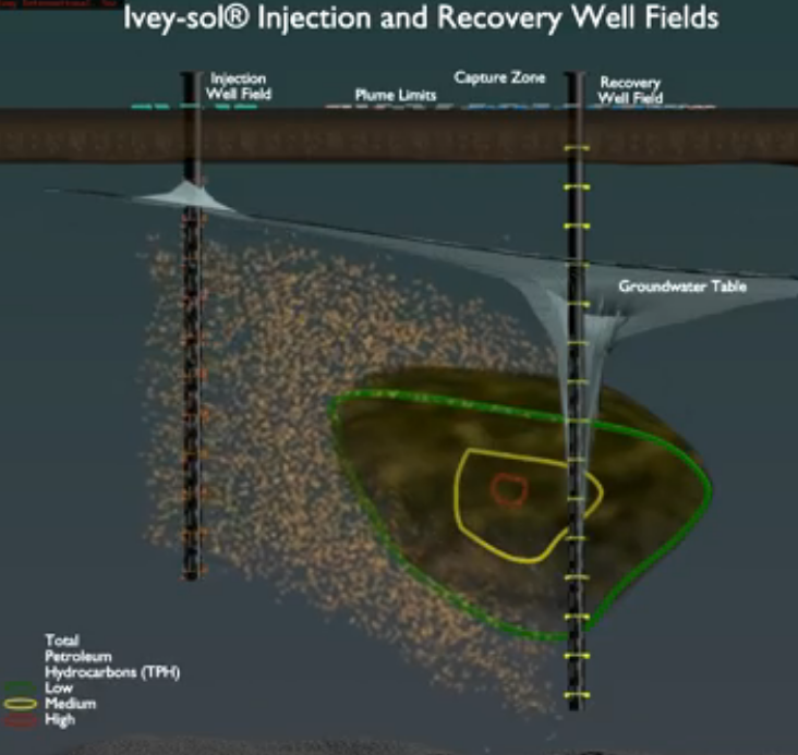 Ivey-sol® Injection and Recovery Well Fields
