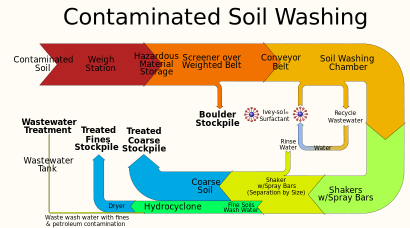 Contaminated Soil Washing with Ivey-sol®